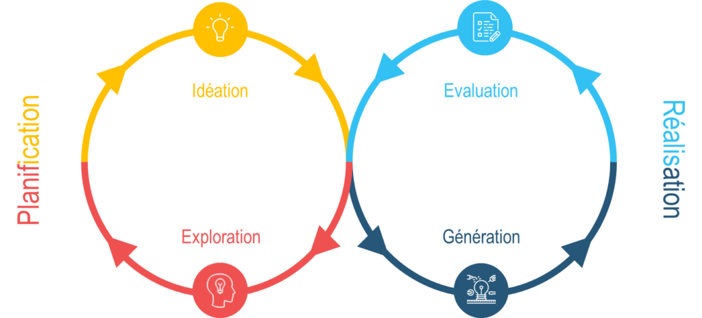 Les différentes étapes de l'UX Design