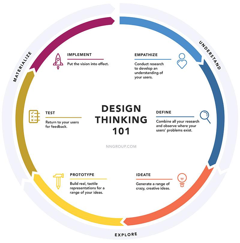 Les différentes phases du Design Thinking